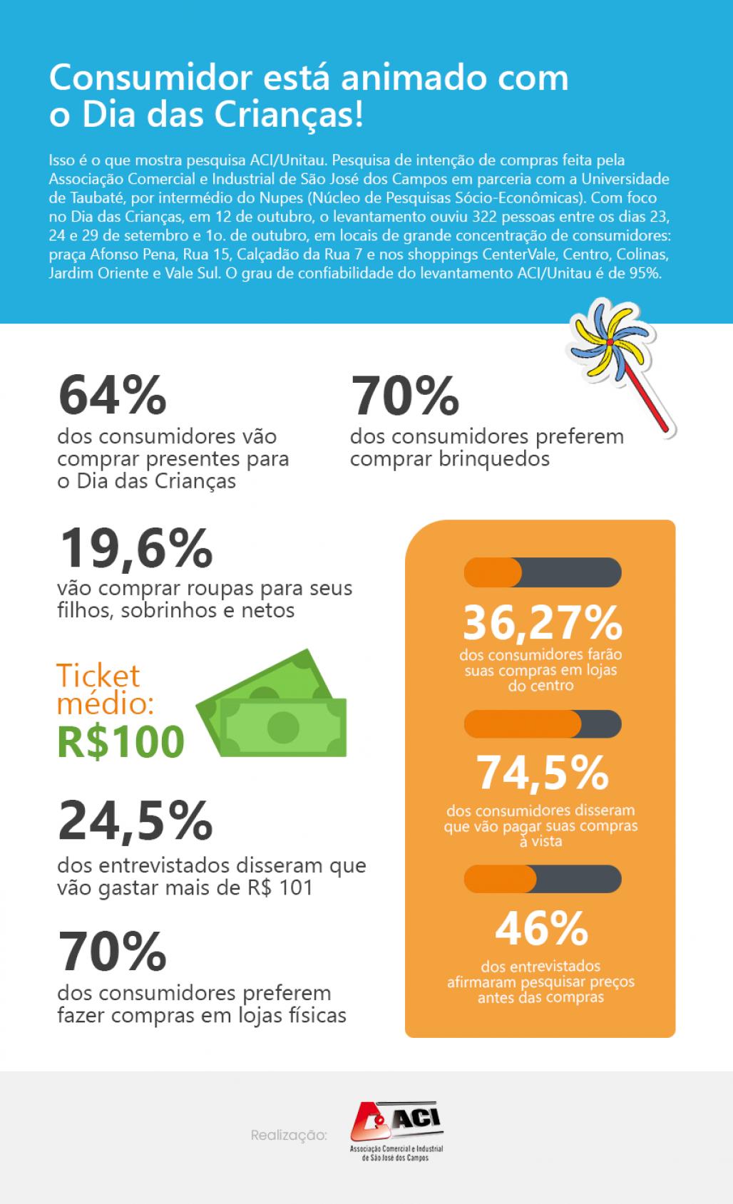 Infografico Dia das Crianças - 061021 (1)